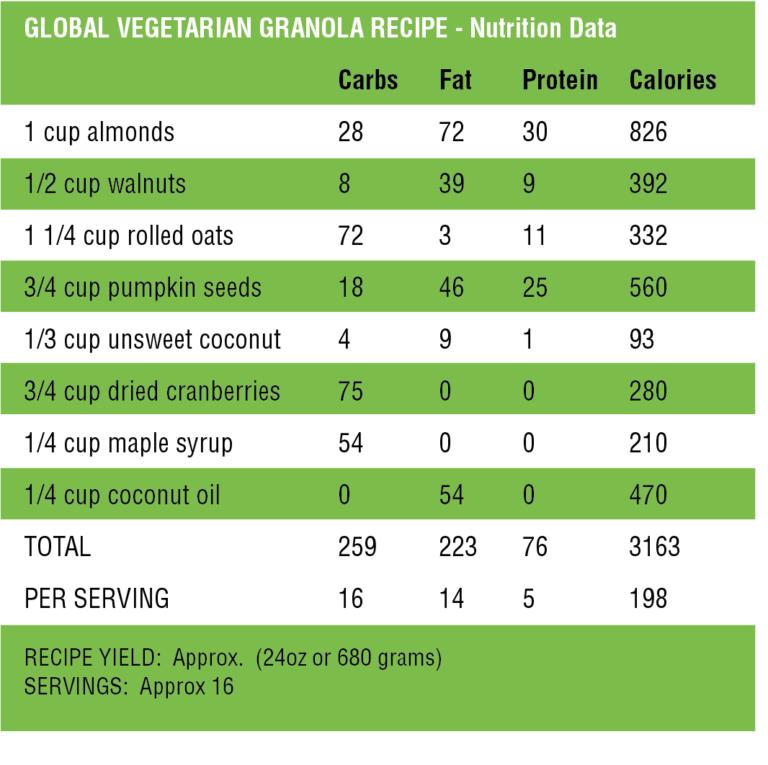 Nut Granola Nutrition Data
